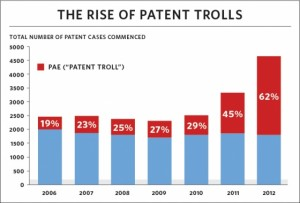 "Patent troll activity is exploding. The White House estimates that 100,000 ""demand letters"" were sent in 2012.  Demand letters threaten ""everyone from Fortune 500 companies to corner coffee shops and even regular consumers to pay a settlement or face a day in court,"" according to the White House. (Chart courtesy of WhiteHouse.gov)"