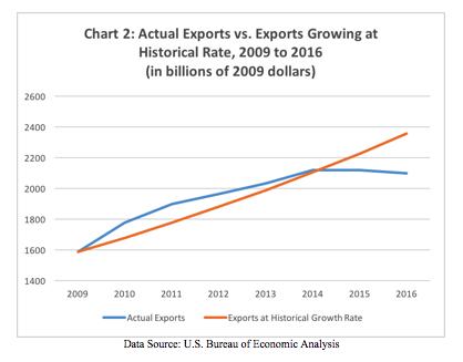 chart-2-trade