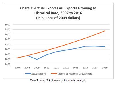 chart-3-trade