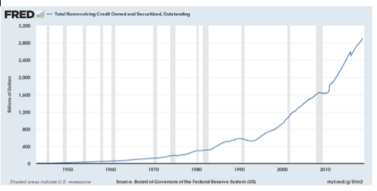 Consumer Confidence Confirmed in Consumer Credit Numbers