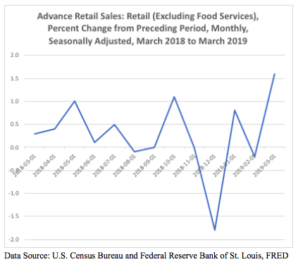 Retail Sales Bounce Back in March