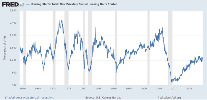 Down and Up: Residential Housing in May