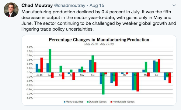 Industrial Production, Including Manufacturing, Falls in July