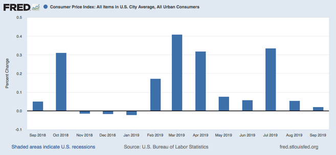 ECONOMIC UPDATE: Good News on Inflation