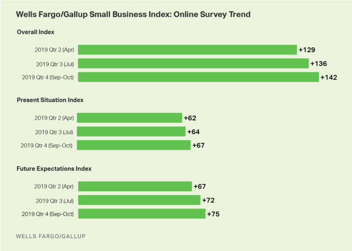 GALLUP Survey for Q3: Resilient and Optimistic Small Business Owners