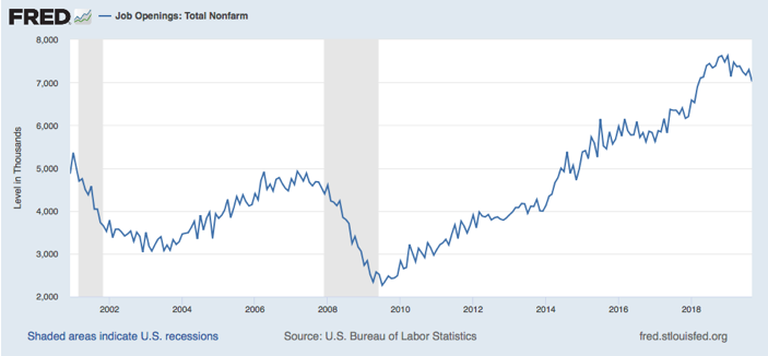 Recent Trends on Job Openings and Hires