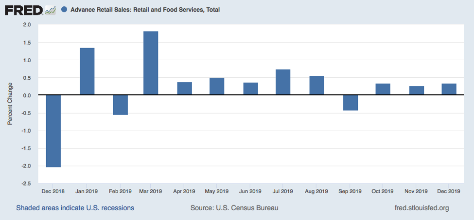 December Retail Sales: Solid Growth