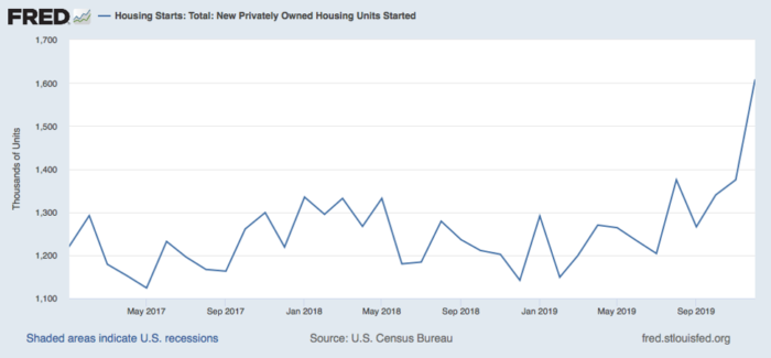 Housing Data: Strong Finish to 2019