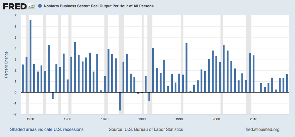 Productivity Moves Up in 2019, But Still Lags Historical Average