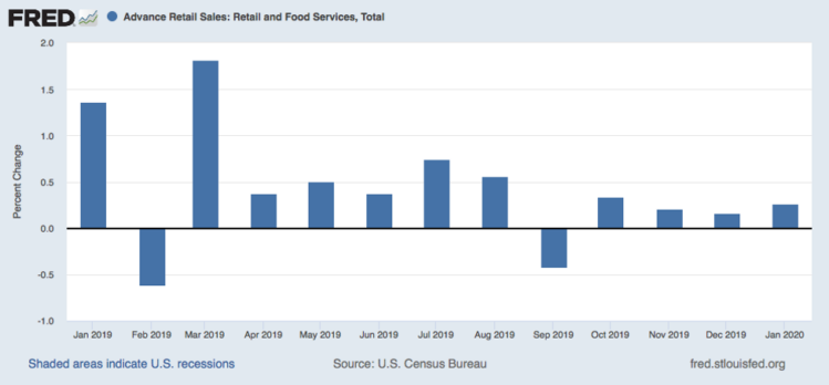 January Retail Data: The Consumer Generally Keeps Chugging Along