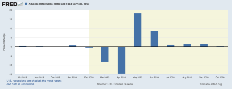 Retail Sales: October Slowdown